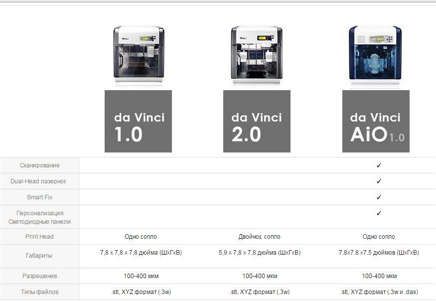 Главная » Оргтехника »3D принтер XYZ da Vinci 1.0