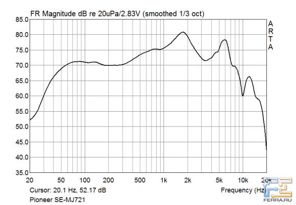Амплитудно-частотная характеристика наушников Pioneer SE-MJ721