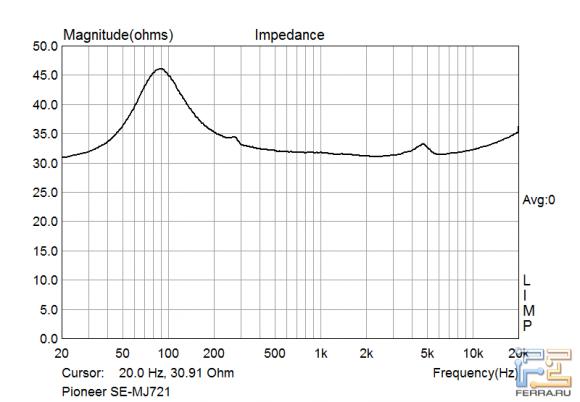 Зависимость импеданса от частоты наушников Pioneer SE-MJ721