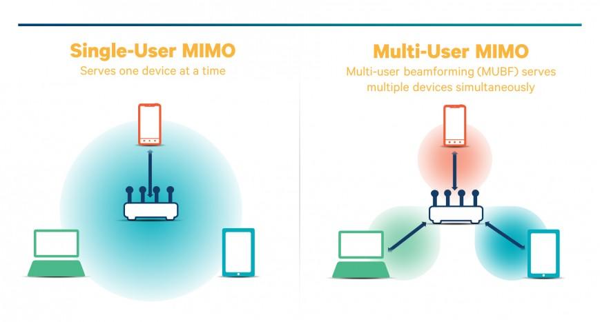 Схема работы технологий SU-MIMO и MU-MIMO. Последняя может обслуживать сразу несколько девайсов