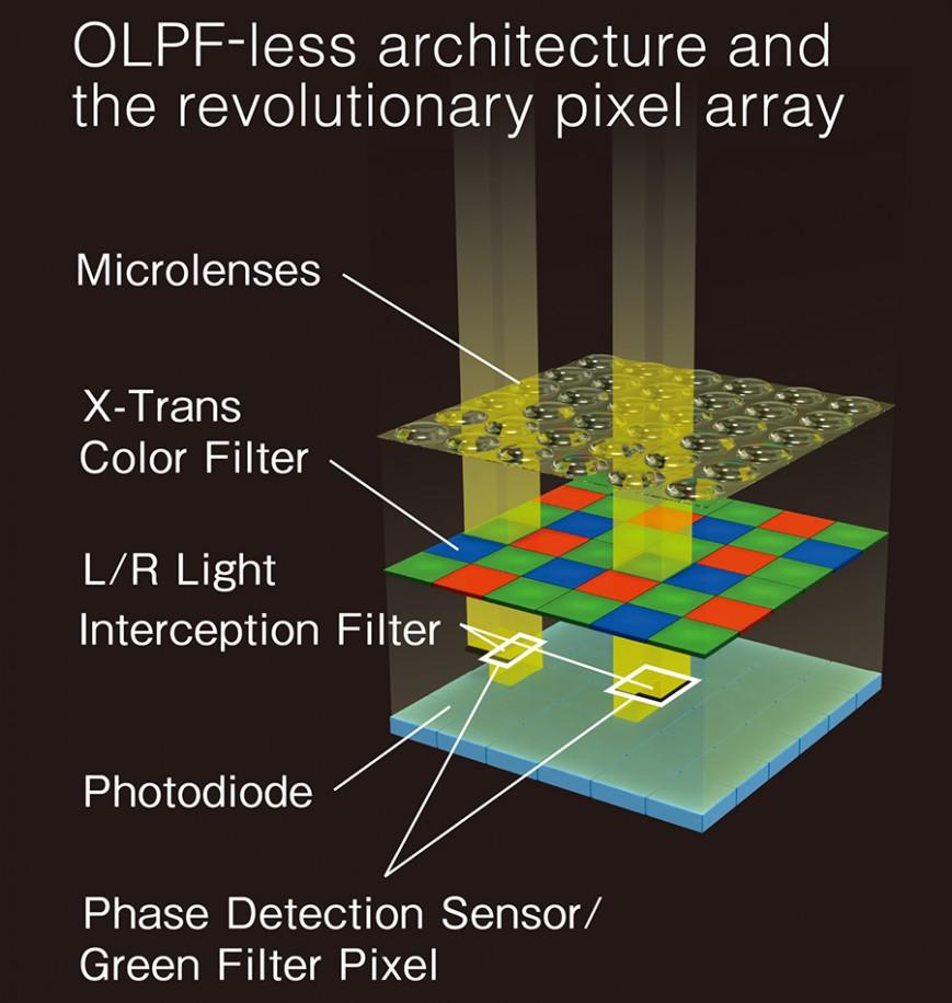 Сенсоры X-Trans CMOS и дальше будут главным козырем Fujifilm