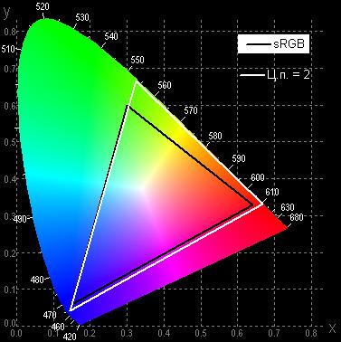 Проектор Sony VPL-VW300ES, цветовой охват