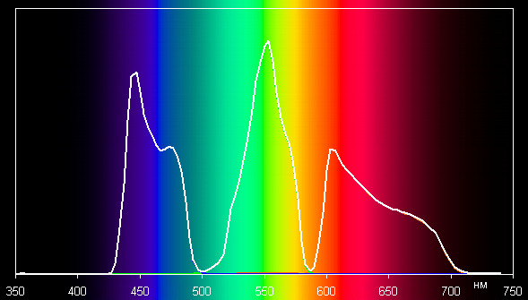Проектор Sony VPL-VW300ES, спектры