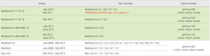 Таблица совместимости Transcend JetDrive с компьютерами Mac