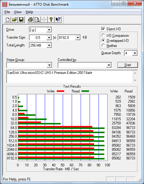 Результаты тестирования производительности в ATTO Disk Benchmark 2.34