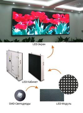 Внутренние LED панели